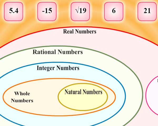 classifying numbers0
